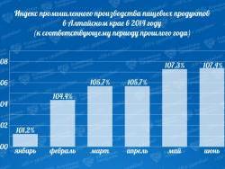 В первом полугодии алтайские предприятия произвели продуктов более чем на 41 млрд. рублей